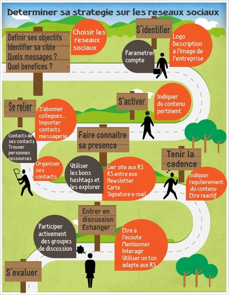 Déterminer sa stratégie sur les réseaux sociaux, une infographie claire et précise! | Médias et réseaux sociaux professionnels | Scoop.it