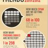 Eye-Candy Infographics