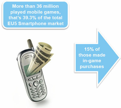 Mobile Gaming: State Of The European Market | Augmented Reality Games in Tourism | Scoop.it