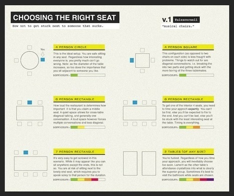 Musical Chairs (Choosing the Right Seat) | Binterest | Scoop.it