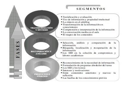 Aprendizaje: estética y realidad crítica! | Psicología del Aprendizaje | Scoop.it