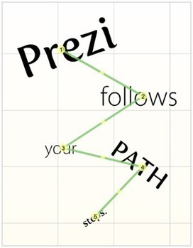 4 tips om Prezi effectief te gebruiken | Yellow Walnut Blog | PREZI en MOOVLY Nederland | Scoop.it