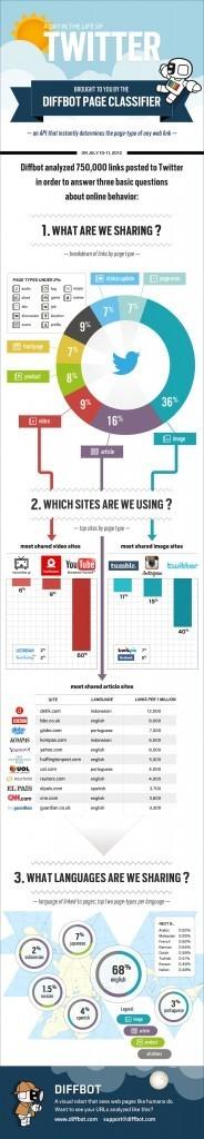 O que acontece no Twitter em apenas um dia | Social Media e SEO | Scoop.it