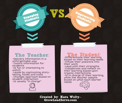 Engaging Students vs. Empowering Students   Grow. Lead. Serve.   Ed Tech   Scoop.it