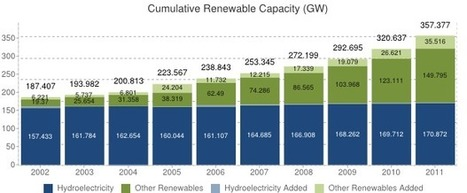 Europe - Renewable Energy Profile | Sustainable Energy | Scoop.it