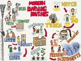 From Visible Thinking Routines to 5 Modern Learning Routines - Langwitches | 21st Century Learning 101 | Scoop.it
