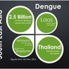 Dengue and other Quasispecies-Like viruses