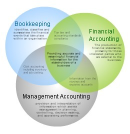 accounting and finance functions in an Below article discusses about the various functions of financial accounting it also stresses the importance of accounting and its functions for any type of business entity financial accounting is the very essence of a business enterprise to manage effectively and efficiently the economic information expressed in terms of money.
