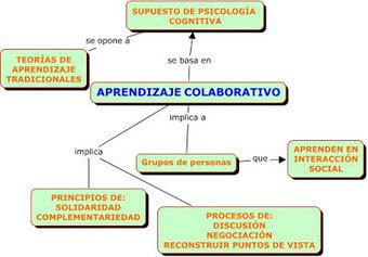 Redefiniendo el aprendizaje colaborativo | Gestión TAC | Scoop.it