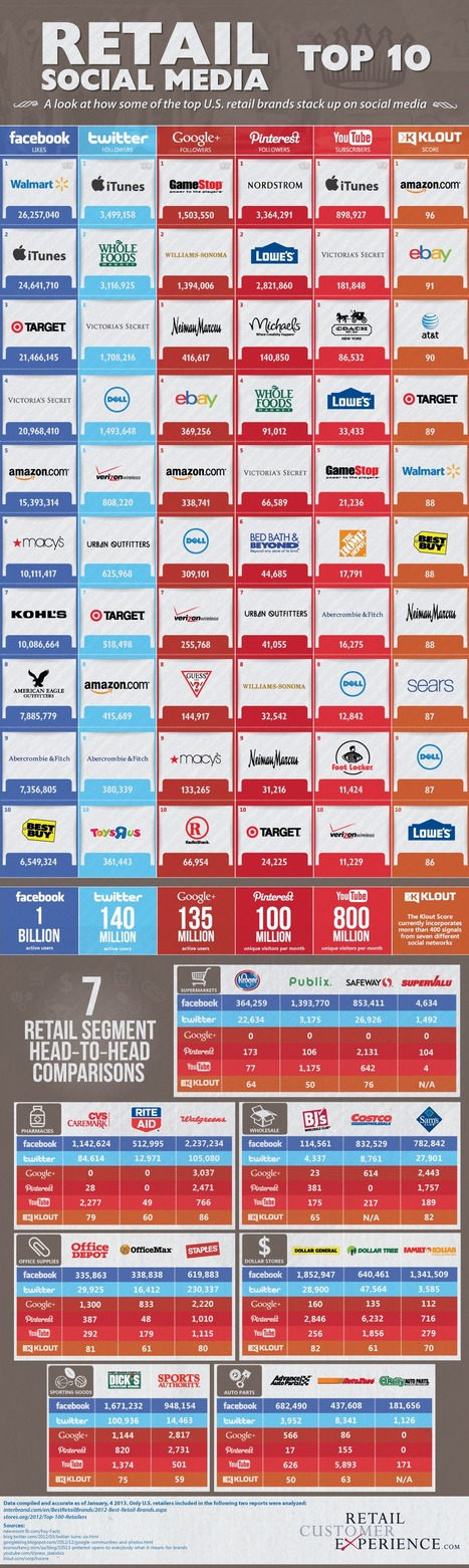 Social Media Top 10: Retailers [Infographic]   SOCIALFAVE - Complete #SMM platform to organize, discover, increase, engage and save time the smartest way. #TOP10 #Twitter platforms   Scoop.it