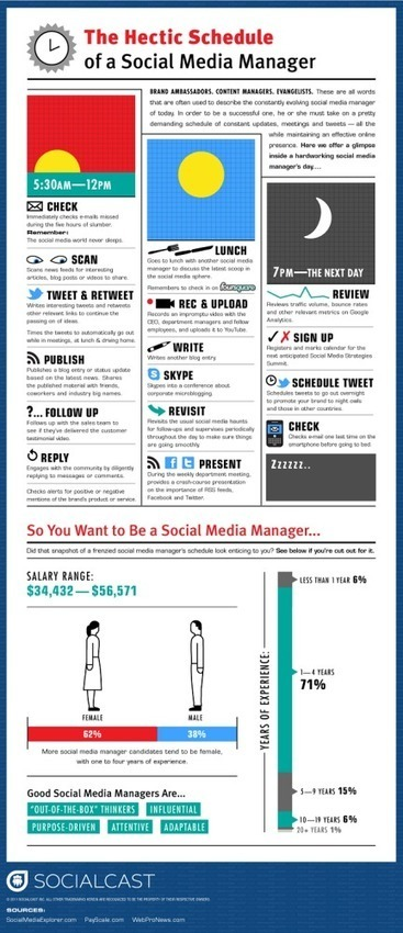 El horario del community manager. | Seo, Social Media Marketing | Scoop.it