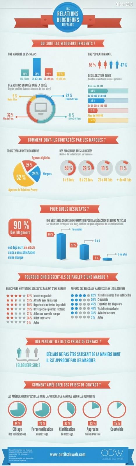 Un point sur les relations entre blogueurs et marques en France   Infographies social media   Scoop.it