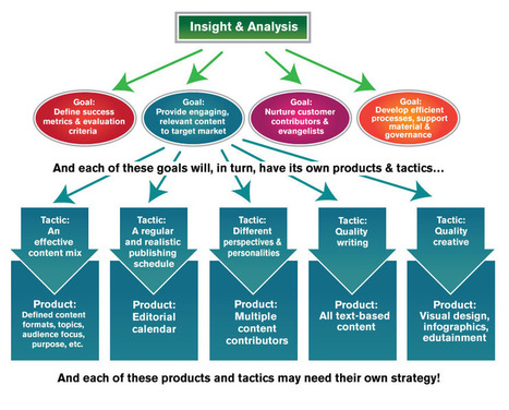three c of successful the positioning strategy marketing essay A good marketing strategy enables the organization to get the best marketing results and help it sustain its marketing advantage by using limited amount of resource this report is the comparison of marketing strategies of three different companies.