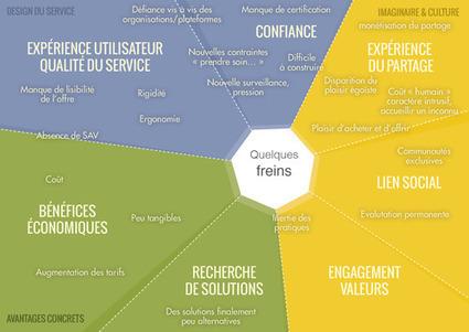 Infographie : Cartographie des motivations et freins de la consommation collaborative | Bretagne en transition | Scoop.it