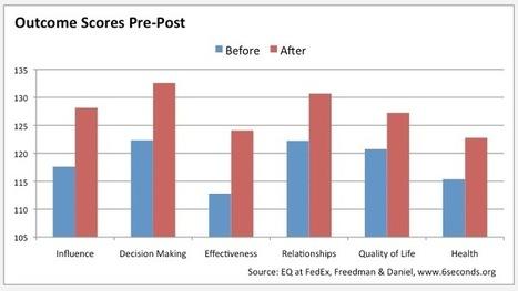 Case Study: Emotional Intelligence Improves Leadership at ...   Leadership   Scoop.it