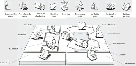 L'art de créer des modèles d'affaires : Business Model Generation ... | Business Model Generation Canvas | Scoop.it