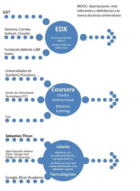 Los MOOC en la crisis de la Educación Universitaria. Docencia, diseño y aprendizaje. Un modelo previsible (III) | Proyecto  final integrador | Scoop.it