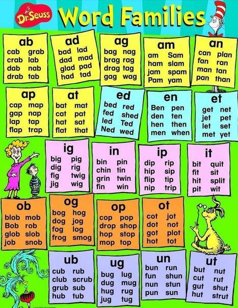 Метод ассоциаций в изучении английского языка: виды и способы работы с ними