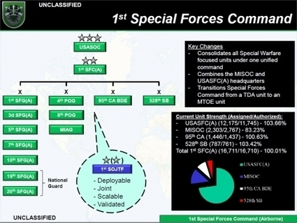 Les Forces Spéciales De Lus Army Reacu