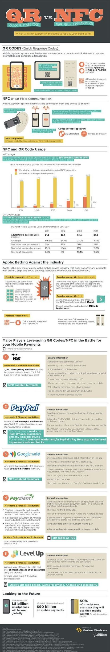 Technology Infographics | QR Codes in the 21st Century | Scoop.it