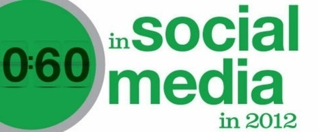 A 2012 snapshot of 60 seconds in social media | Social Mercor Com | Scoop.it