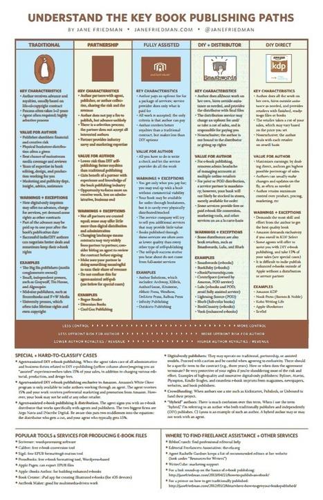 Cinco caminos clave para publicar un libro | Educación electronica digital | Scoop.it