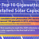 Top 10 Gigawatts: Installed Solar Capacity (Infographic) | Sustainable Energy | Scoop.it