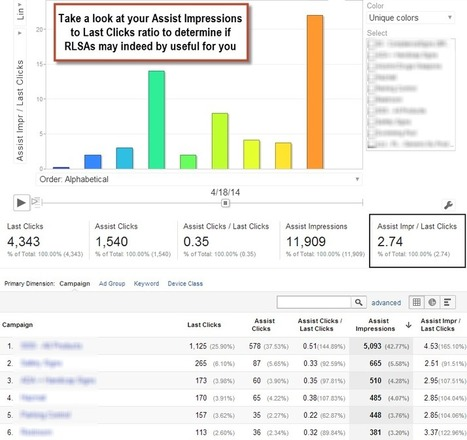 Advanced Remarketing with Google Tag Manager and Google Analytics | CustDev: Customer Development, Startups, Metrics, Business Models | Scoop.it