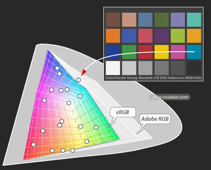 Quelle différence entre sRGB et Adobe RGB ? | 100% e-Media | Scoop.it