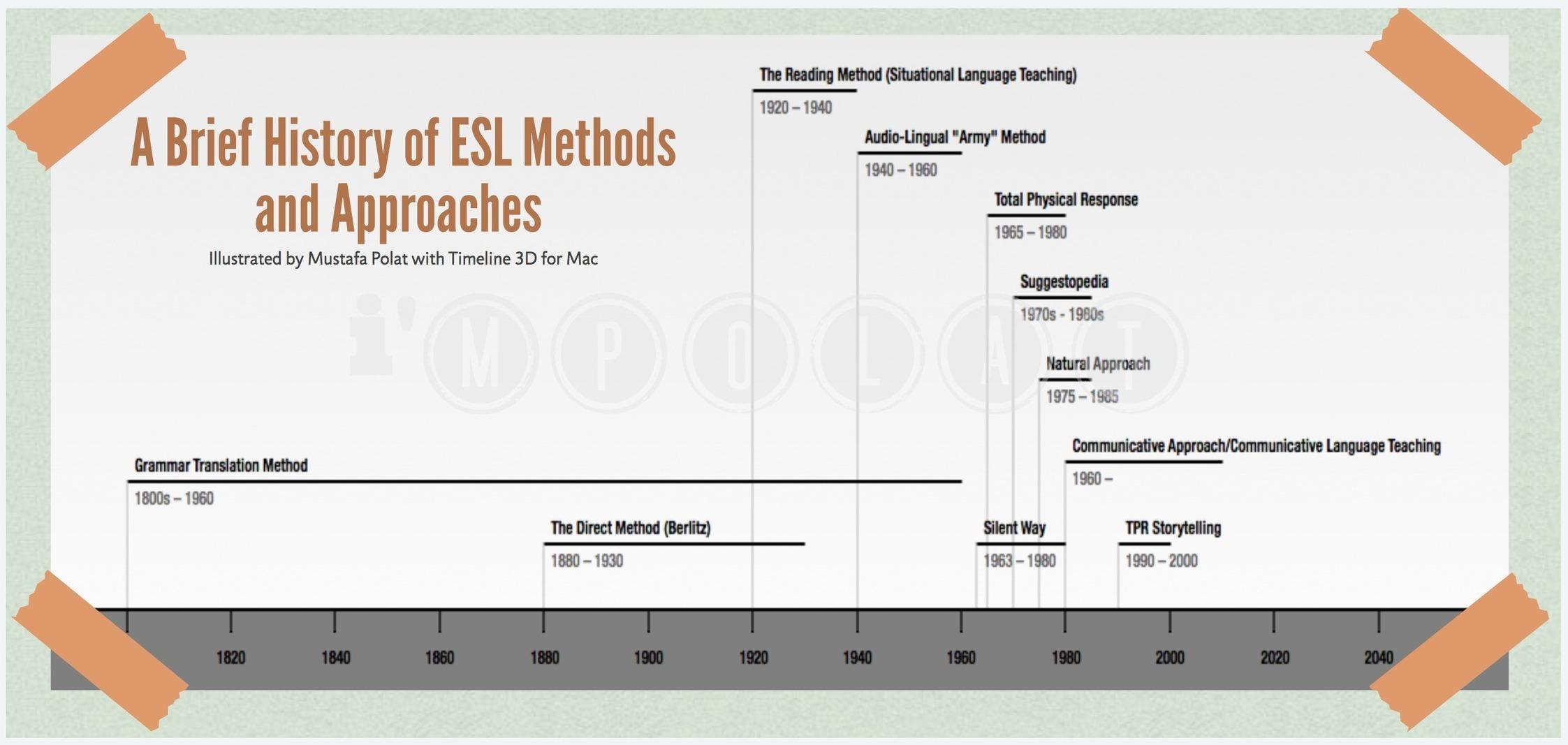 English Language and Applied Linguistics – University of Reading