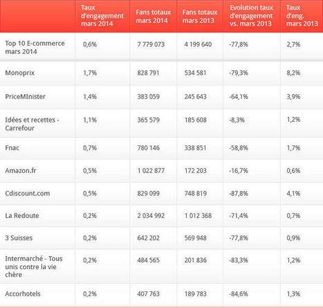 E-commerce et Facebook : beaucoup plus de fans pour beaucoup moins de visibilité | Etudes sur l'e-commerce - Research about e-business | Scoop.it