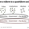 Economic & Social Networks - Networked Economy