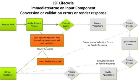 """JSF and the """"immediate"""" Attribute - Command Components 