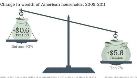 The wealthiest Americans get wealthier - Economy | Alejandro's Global View | Scoop.it