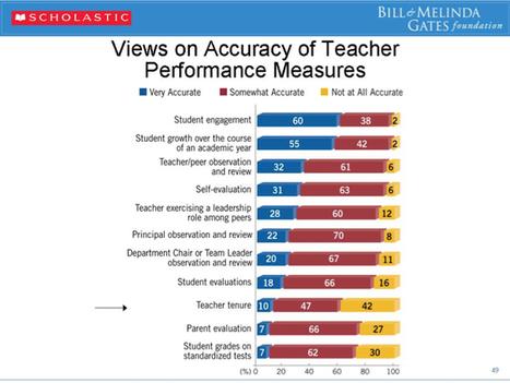 Evaluating the evaluators | CTQ | Accomplished California Teachers Education News | Scoop.it