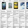 iphone5 vs note2