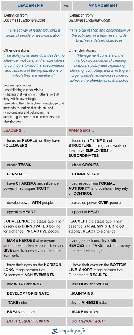 explain the differences between management and leadership and how cultivating leadership skills Understanding the differences: leadership vs management what is the difference between leadership and management communication skills:.