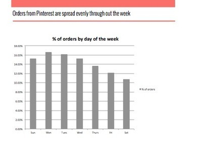 Pinterest ROI Study by Piqora   Social Media and web-marketing   Scoop.it