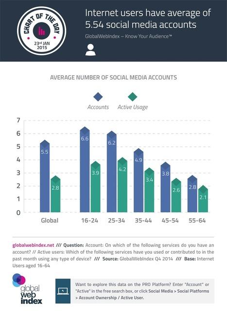 Chaque internaute a en moyenne 5 comptes de réseaux sociaux - #Arobasenet | Everything you need… | Scoop.it