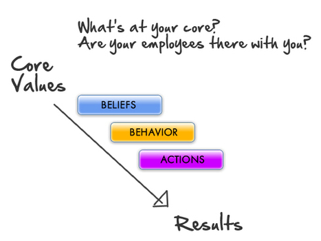 Company Core Values and Culture Drives Employee Engagement   Engaging Employees for A Great Customer Experience   Scoop.it
