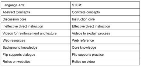 Flipping the Language Arts Class is different than the flipped STEM class | Didaktiken, Kursdesign, Theoriehintergründe für E-learning, E-Moderation, E-Coaching | Scoop.it