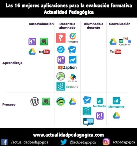 Las 16 mejores aplicaciones para evaluación formativa   EduTIC   Scoop.it