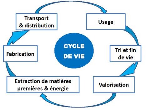 Promouvoir la durabilité par l'analyse du cycle de vie des produits (CVP) | great buzzness | Scoop.it