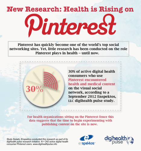 The Popularity of Health Content is Rising on Pinterest | HealthWorks Collective | Innovation Santé | Scoop.it