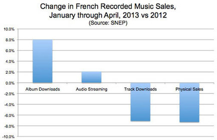 Signs That the Recorded-Music Market is Weakening Globally | The Shape of Music to Come | Scoop.it