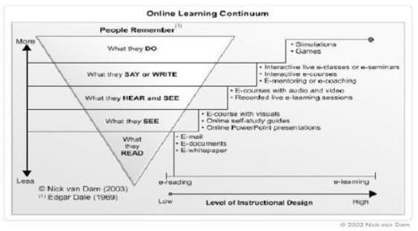 Blended Learning | Coaching para Médicos | Scoop.it