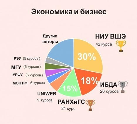 НИУ ВШЭ делает больше пятой части от общего числа онлайн-курсов в России → Roem.ru | e-learning-ukr | Scoop.it