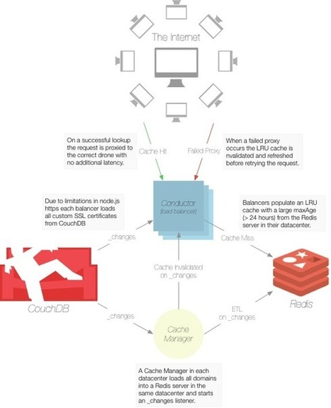 Next Generation Load Balancing — blog.nodejitsu.com | Nodejs-code | Scoop.it