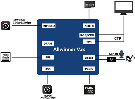 Allwinner V3s Dual Camera SoC Comes with 64MB DRAM | Embedded Systems News | Scoop.it
