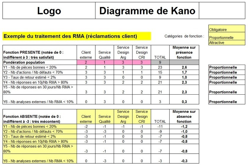Le Diagramme De Kano Un Outil Marketing Intru